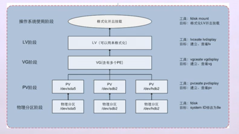 LVM配置流程