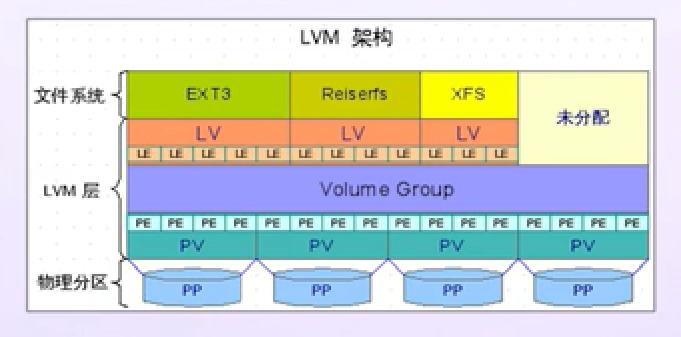 LVM架构