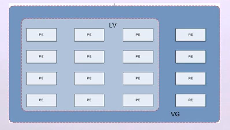VG、LV和PE的关系
